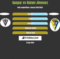 Gaspar vs Rafael Jimenez h2h player stats