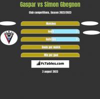 Gaspar vs Simon Gbegnon h2h player stats