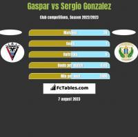 Gaspar vs Sergio Gonzalez h2h player stats