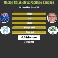 Gaston Bojanich vs Facundo Sanchez h2h player stats