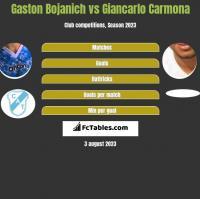 Gaston Bojanich vs Giancarlo Carmona h2h player stats