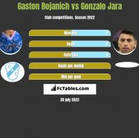 Gaston Bojanich vs Gonzalo Jara h2h player stats