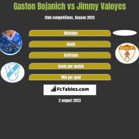 Gaston Bojanich vs Jimmy Valoyes h2h player stats