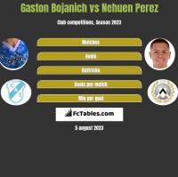 Gaston Bojanich vs Nehuen Perez h2h player stats