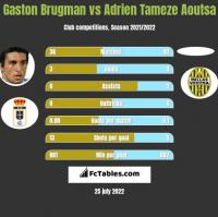 Gaston Brugman vs Adrien Tameze Aoutsa h2h player stats