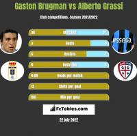 Gaston Brugman vs Alberto Grassi h2h player stats