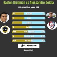 Gaston Brugman vs Alessandro Deiola h2h player stats