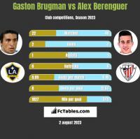 Gaston Brugman vs Alex Berenguer h2h player stats