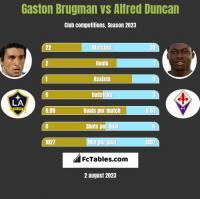 Gaston Brugman vs Alfred Duncan h2h player stats