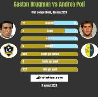 Gaston Brugman vs Andrea Poli h2h player stats
