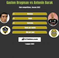 Gaston Brugman vs Antonin Barak h2h player stats