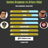 Gaston Brugman vs Arturo Vidal h2h player stats