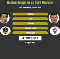 Gaston Brugman vs Cyril Thereau h2h player stats