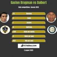 Gaston Brugman vs Dalbert h2h player stats