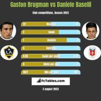 Gaston Brugman vs Daniele Baselli h2h player stats