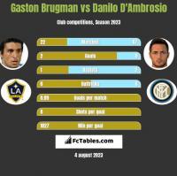 Gaston Brugman vs Danilo D'Ambrosio h2h player stats