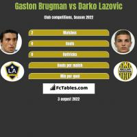 Gaston Brugman vs Darko Lazovic h2h player stats