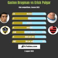 Gaston Brugman vs Erick Pulgar h2h player stats