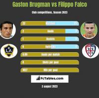 Gaston Brugman vs Filippo Falco h2h player stats