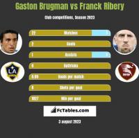 Gaston Brugman vs Franck Ribery h2h player stats