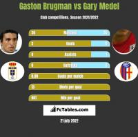 Gaston Brugman vs Gary Medel h2h player stats