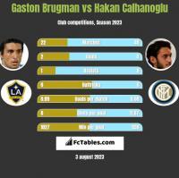 Gaston Brugman vs Hakan Calhanoglu h2h player stats