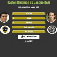 Gaston Brugman vs Jacopo Dezi h2h player stats