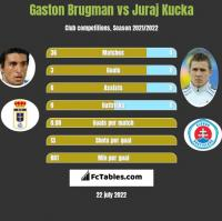 Gaston Brugman vs Juraj Kucka h2h player stats
