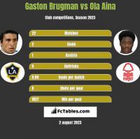 Gaston Brugman vs Ola Aina h2h player stats