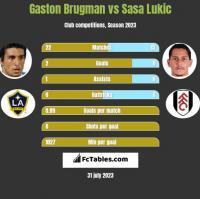 Gaston Brugman vs Sasa Lukic h2h player stats