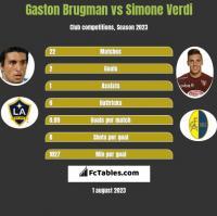 Gaston Brugman vs Simone Verdi h2h player stats