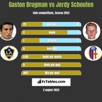 Gaston Brugman vs Jerdy Schouten h2h player stats