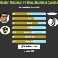 Gaston Brugman vs Hans Nicolussi Caviglia h2h player stats
