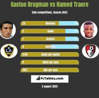 Gaston Brugman vs Hamed Traore h2h player stats