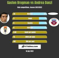 Gaston Brugman vs Andrea Danzi h2h player stats