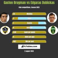 Gaston Brugman vs Edgaras Dubickas h2h player stats