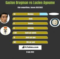 Gaston Brugman vs Lucien Agoume h2h player stats