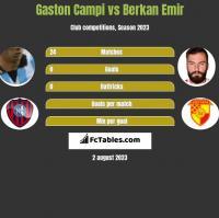 Gaston Campi vs Berkan Emir h2h player stats
