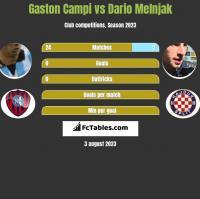Gaston Campi vs Dario Melnjak h2h player stats