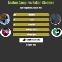 Gaston Campi vs Hakan Cinemre h2h player stats