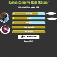 Gaston Campi vs Halil Akbunar h2h player stats