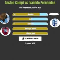Gaston Campi vs Ivanildo Fernandes h2h player stats