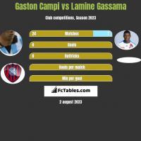 Gaston Campi vs Lamine Gassama h2h player stats