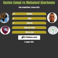 Gaston Campi vs Mohamed Abarhoune h2h player stats