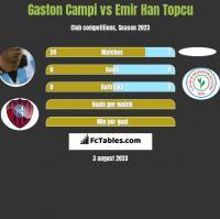 Gaston Campi vs Emir Han Topcu h2h player stats