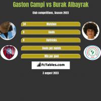Gaston Campi vs Burak Albayrak h2h player stats