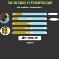Gaston Campi vs Cebrail Karayel h2h player stats