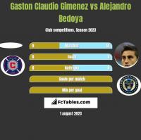 Gaston Claudio Gimenez vs Alejandro Bedoya h2h player stats