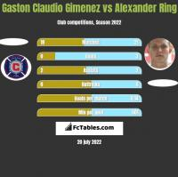 Gaston Claudio Gimenez vs Alexander Ring h2h player stats