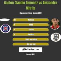 Gaston Claudio Gimenez vs Alexandru Mitrita h2h player stats